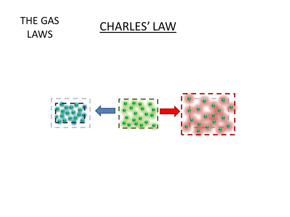 THE GAS LAWS CHARLES' LAW