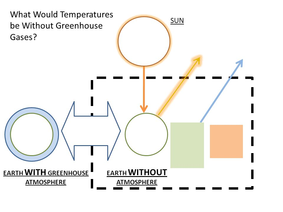 What Would Temperatures be Without Greenhouse Gases