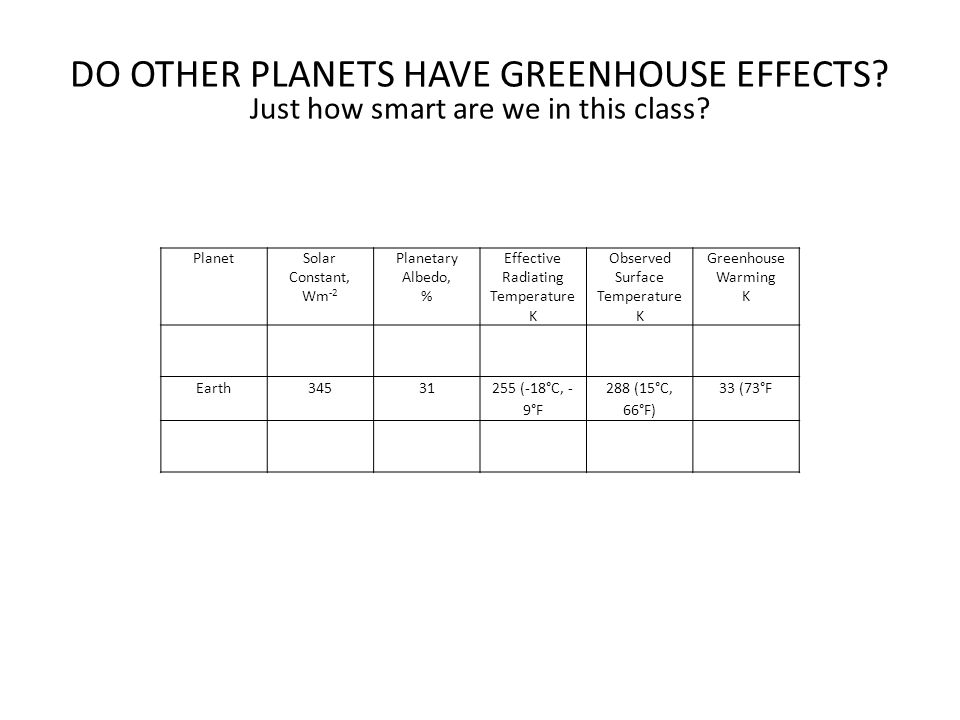 DO OTHER PLANETS HAVE GREENHOUSE EFFECTS