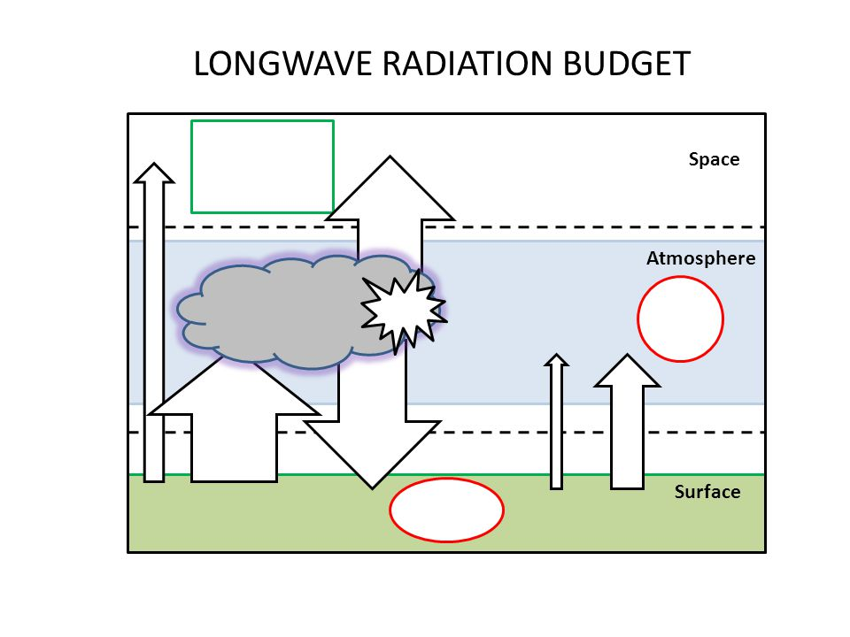 LONGWAVE RADIATION BUDGET