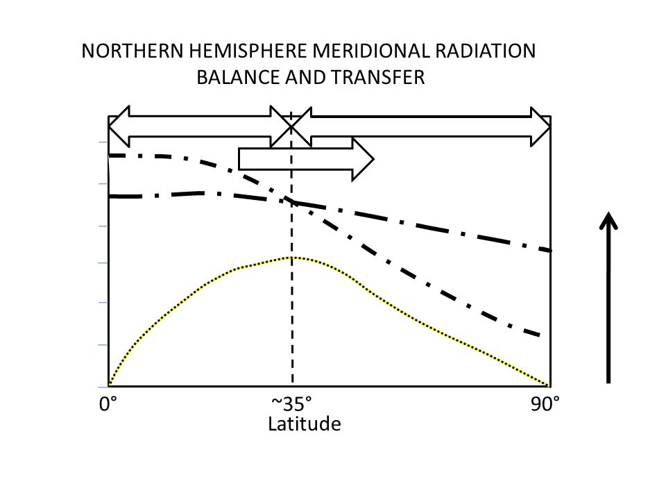 NORTHERN HEMISPHERE MERIDIONAL RADIATION