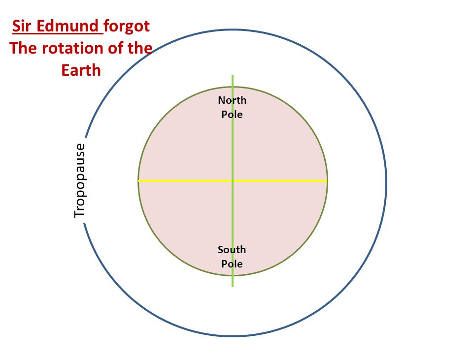 Sir Edmund forgot The rotation of the Earth