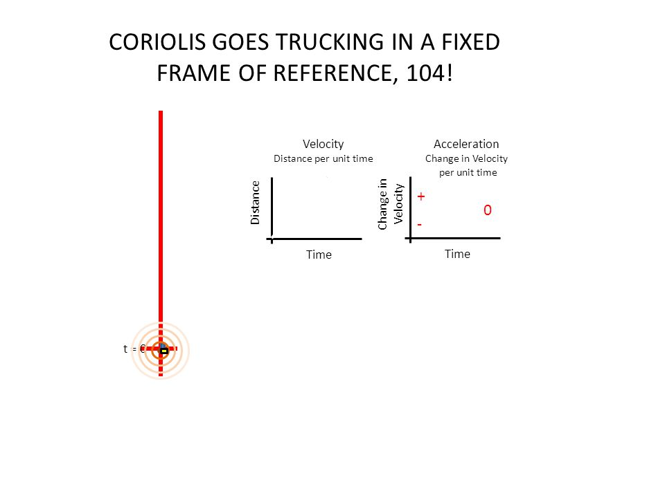 CORIOLIS GOES TRUCKING IN A FIXED