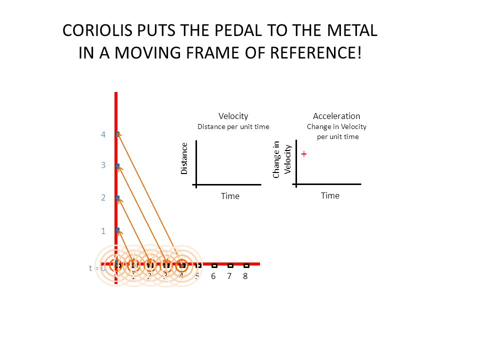 CORIOLIS PUTS THE PEDAL TO THE METAL IN A MOVING FRAME OF REFERENCE!