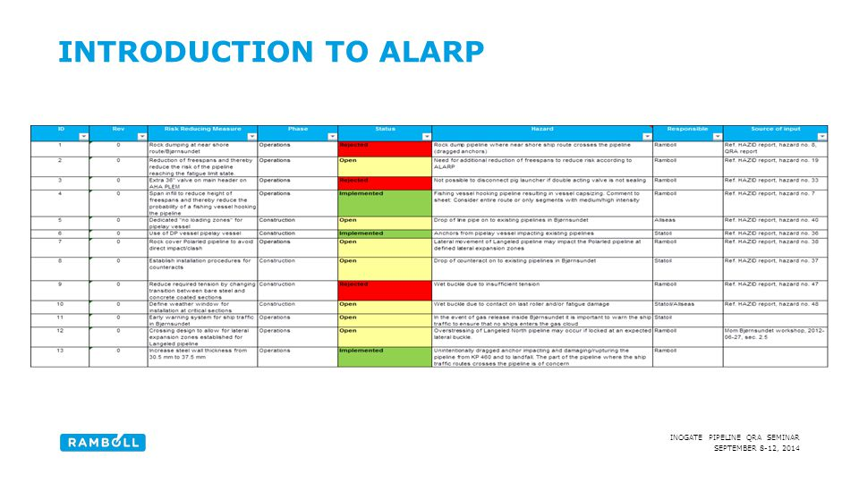 Introduction to ALARP