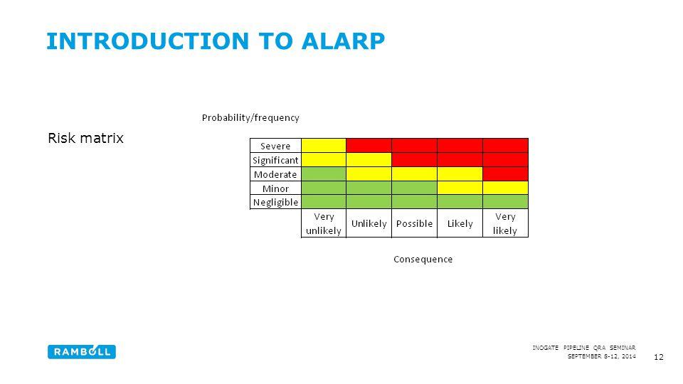 Introduction to ALARP Risk matrix Content slide Content slide