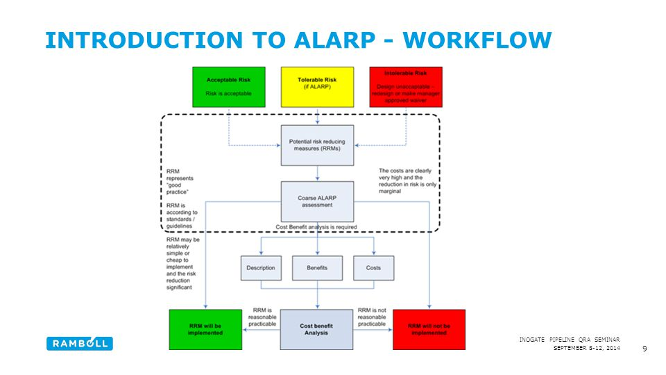 Introduction to ALARP - workflow