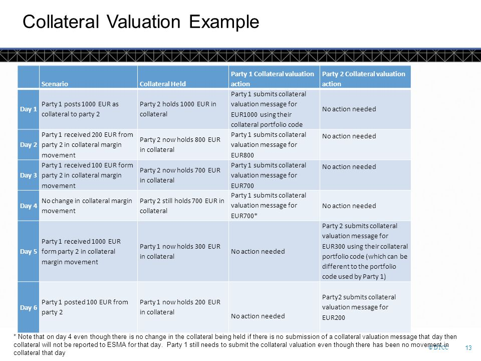 Collateral Valuation Example