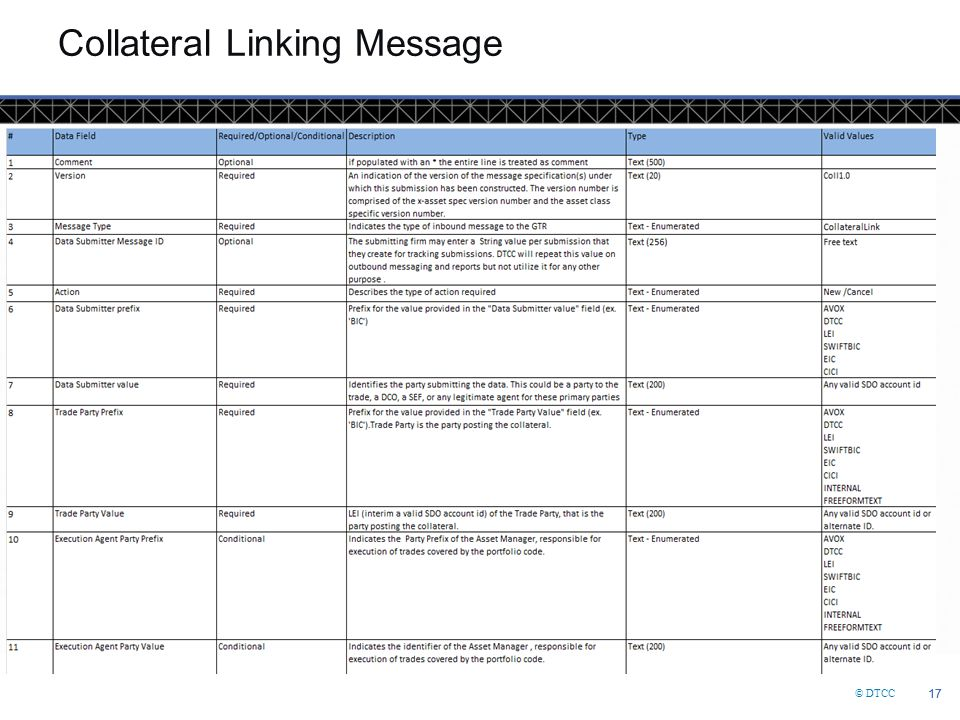 Collateral Linking Message