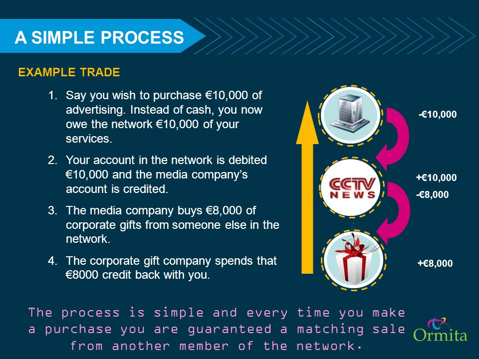 A SIMPLE PROCESS EXAMPLE TRADE. Say you wish to purchase €10,000 of advertising. Instead of cash, you now owe the network €10,000 of your services.
