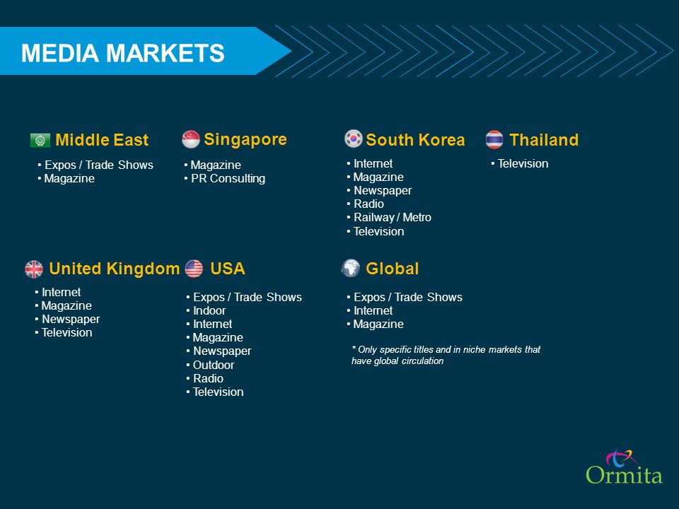 MEDIA MARKETS Middle East Singapore South Korea Thailand