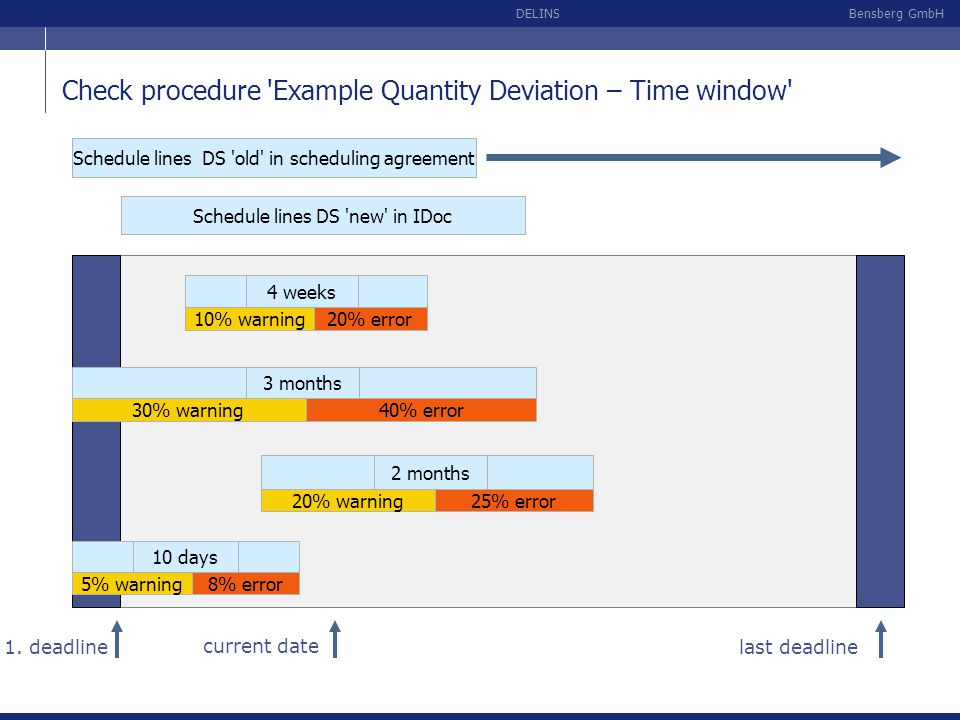 Check procedure Example Quantity Deviation – Time window