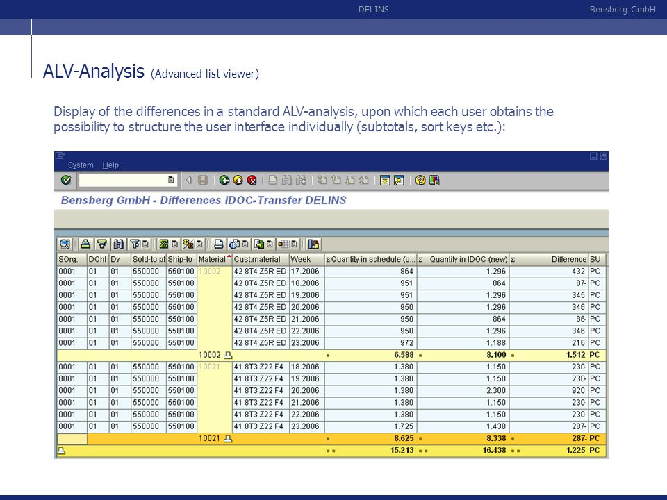 ALV-Analysis (Advanced list viewer)