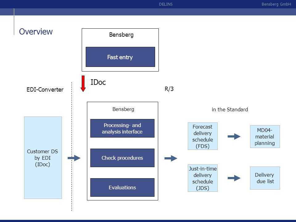 Overview IDoc Bensberg Fast entry EDI-Converter R/3 Evaluations