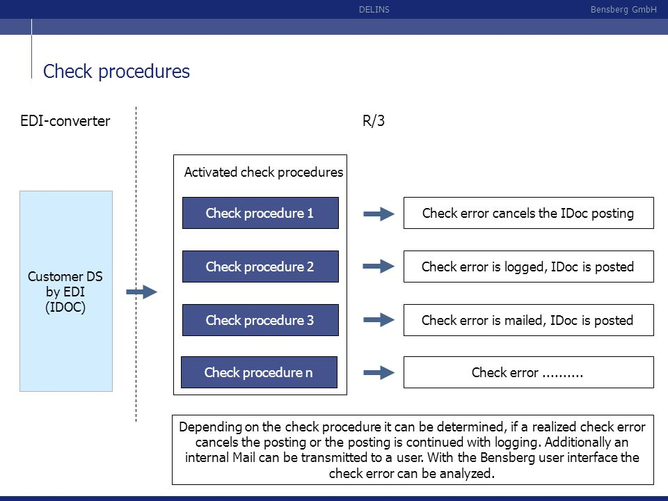 Check procedures EDI-converter R/3 Activated check procedures
