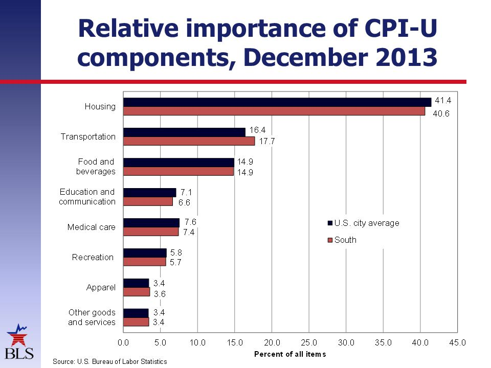 Relative importance of CPI-U components, December 2013