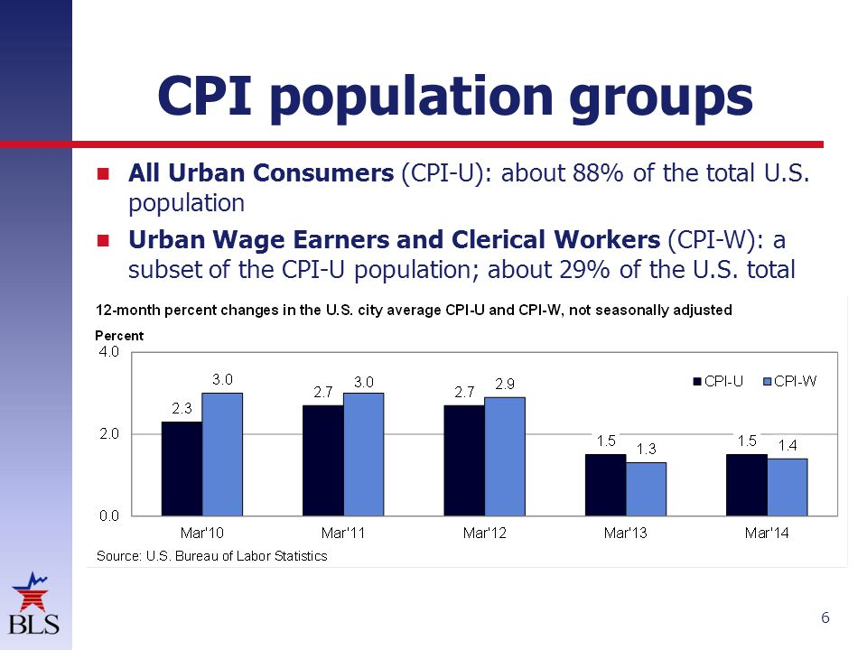 CPI population groups All Urban Consumers (CPI-U): about 88% of the total U.S. population.