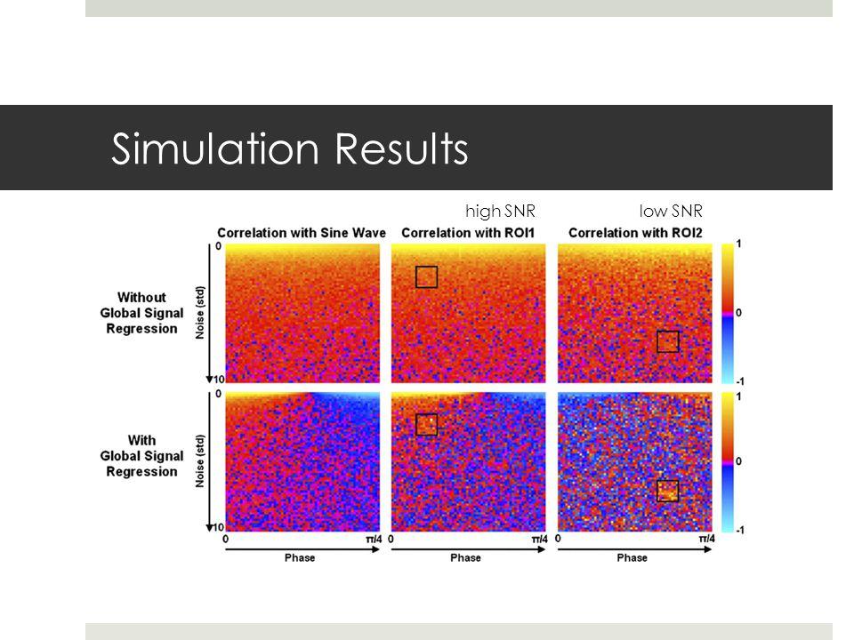 Simulation Results high SNR low SNR