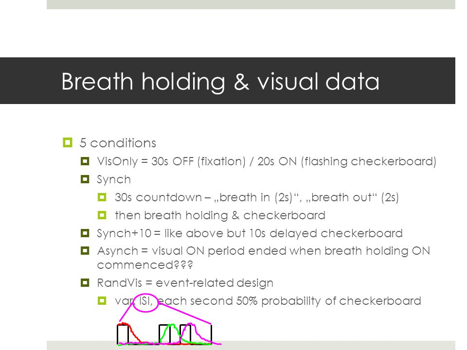 Breath holding & visual data