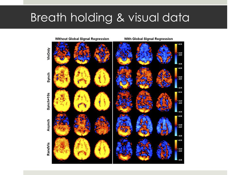 Breath holding & visual data