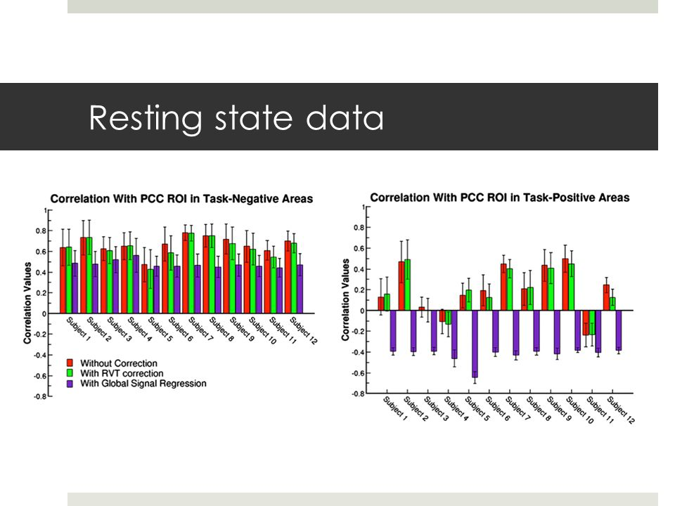 Resting state data