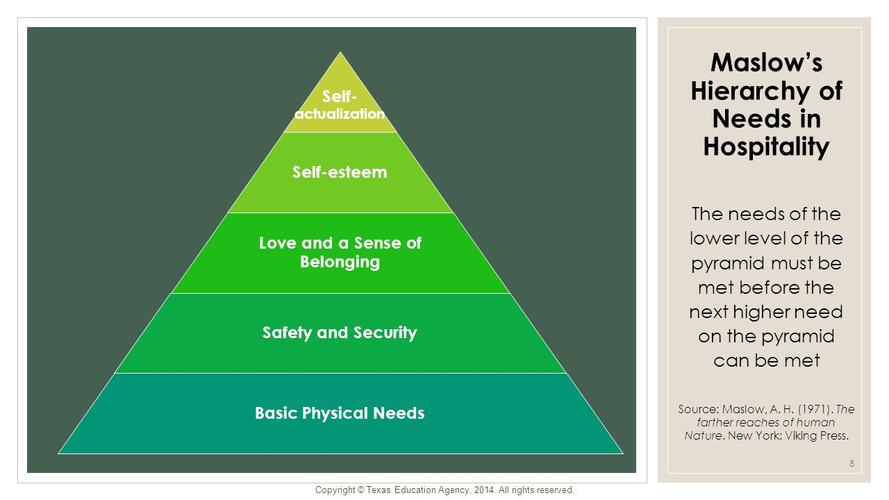 Maslow's Hierarchy of Needs in Hospitality