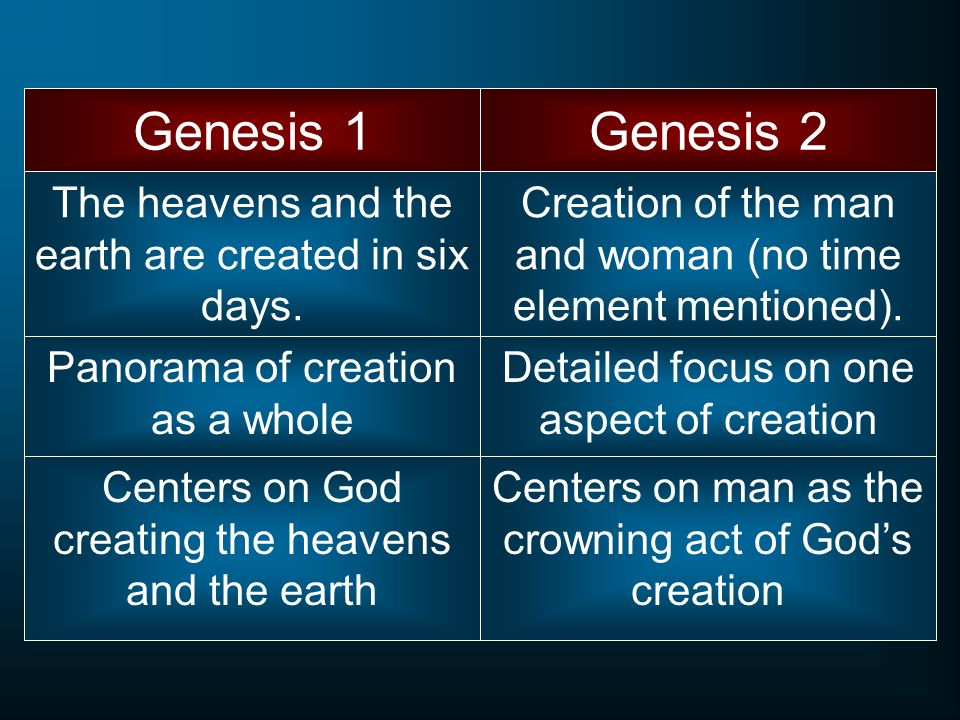 The heavens and the earth are created in six days.