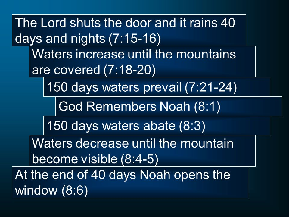The Lord shuts the door and it rains 40 days and nights (7:15-16)