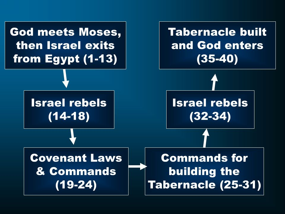God meets Moses, then Israel exits. from Egypt (1-13) Tabernacle built. and God enters. (35-40)