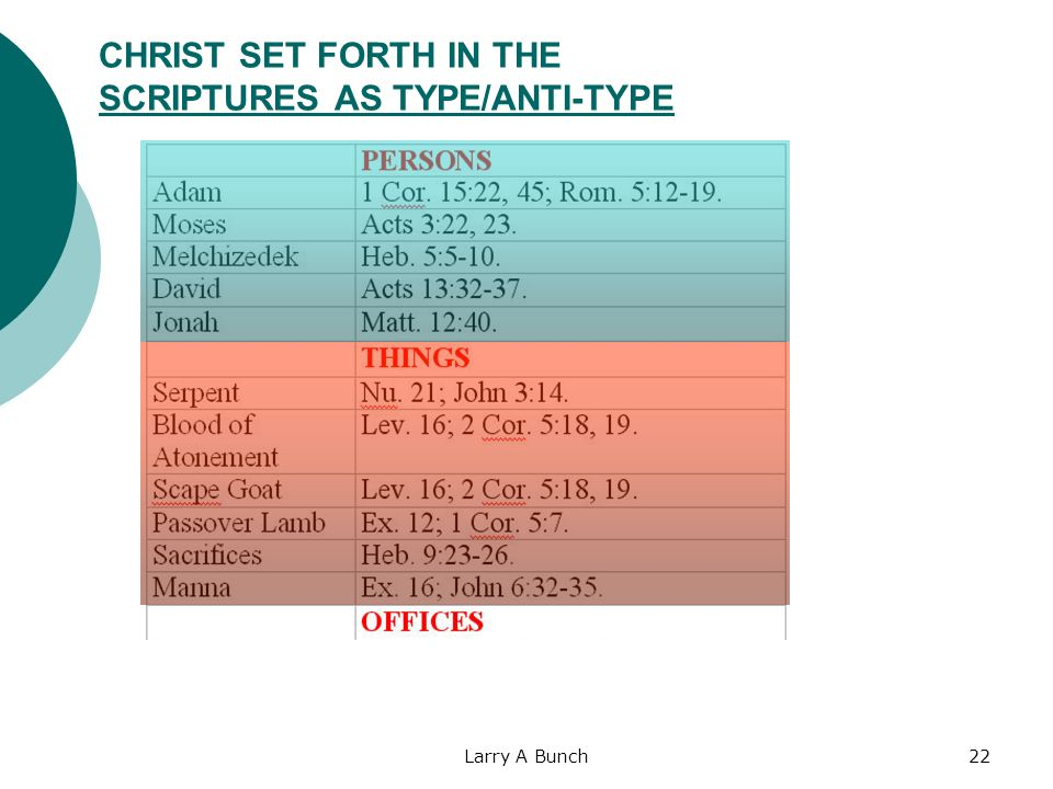 CHRIST SET FORTH IN THE SCRIPTURES AS TYPE/ANTI-TYPE