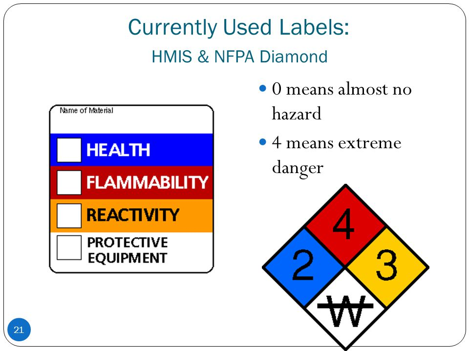 Currently Used Labels: HMIS & NFPA Diamond
