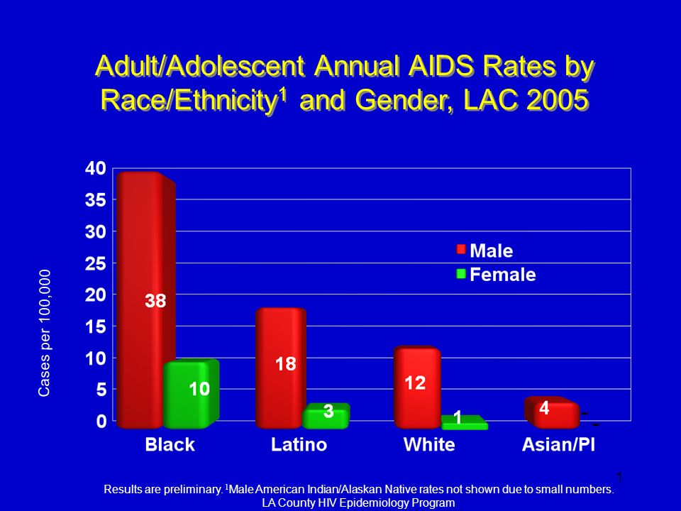 Adult/Adolescent Annual AIDS Rates by Race/Ethnicity1 and Gender, LAC 2005