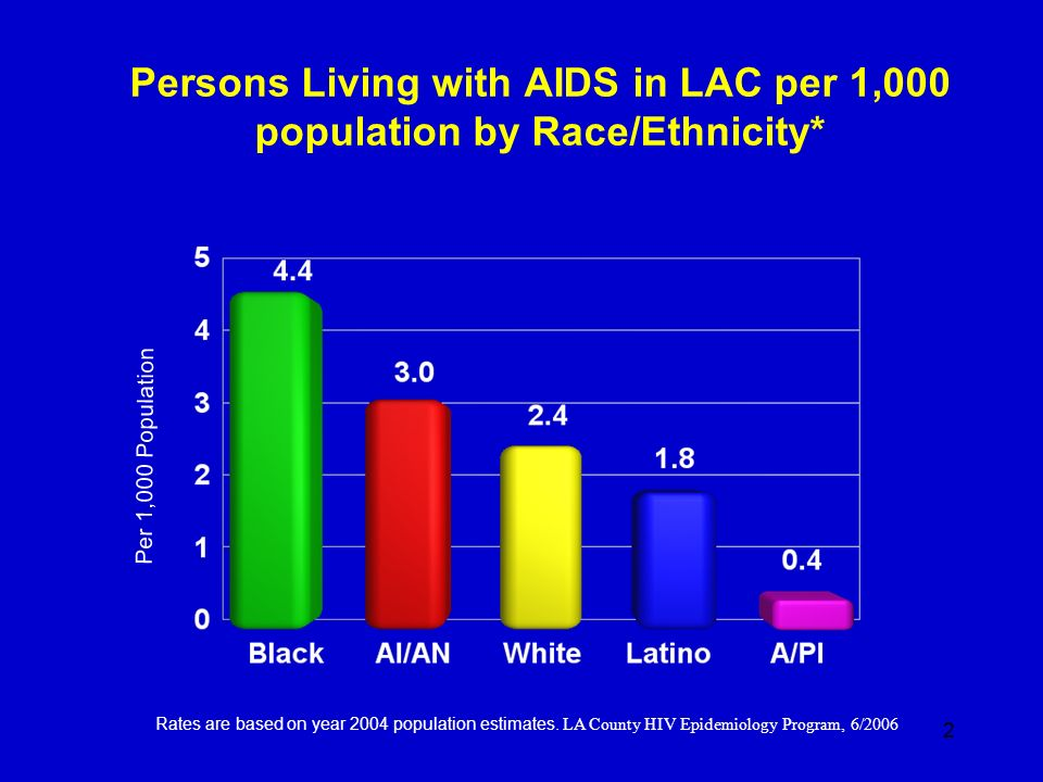 Persons Living with AIDS in LAC per 1,000 population by Race/Ethnicity*