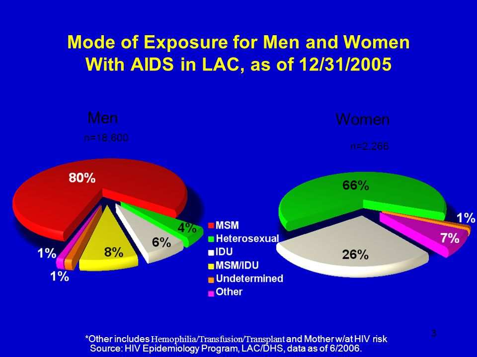 Mode of Exposure for Men and Women With AIDS in LAC, as of 12/31/2005