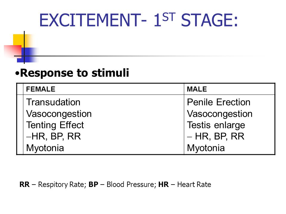 EXCITEMENT- 1ST STAGE: Response to stimuli