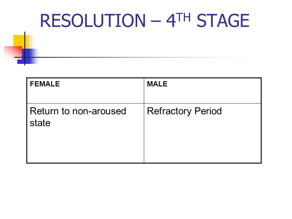 RESOLUTION – 4TH STAGE Return to non-aroused state Refractory Period