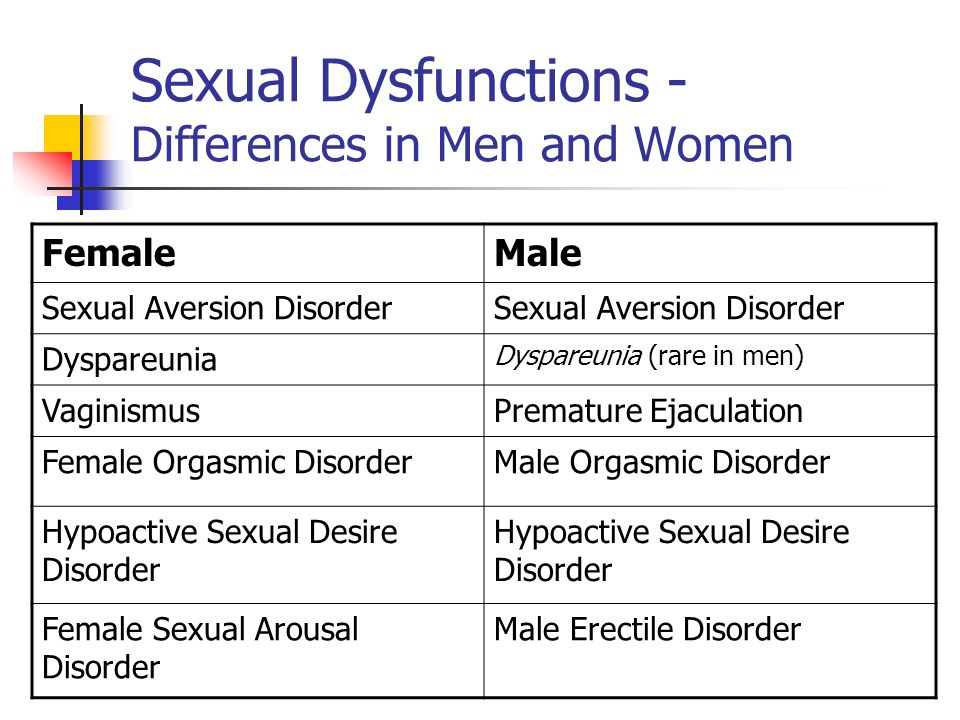 Sexual Dysfunctions - Differences in Men and Women