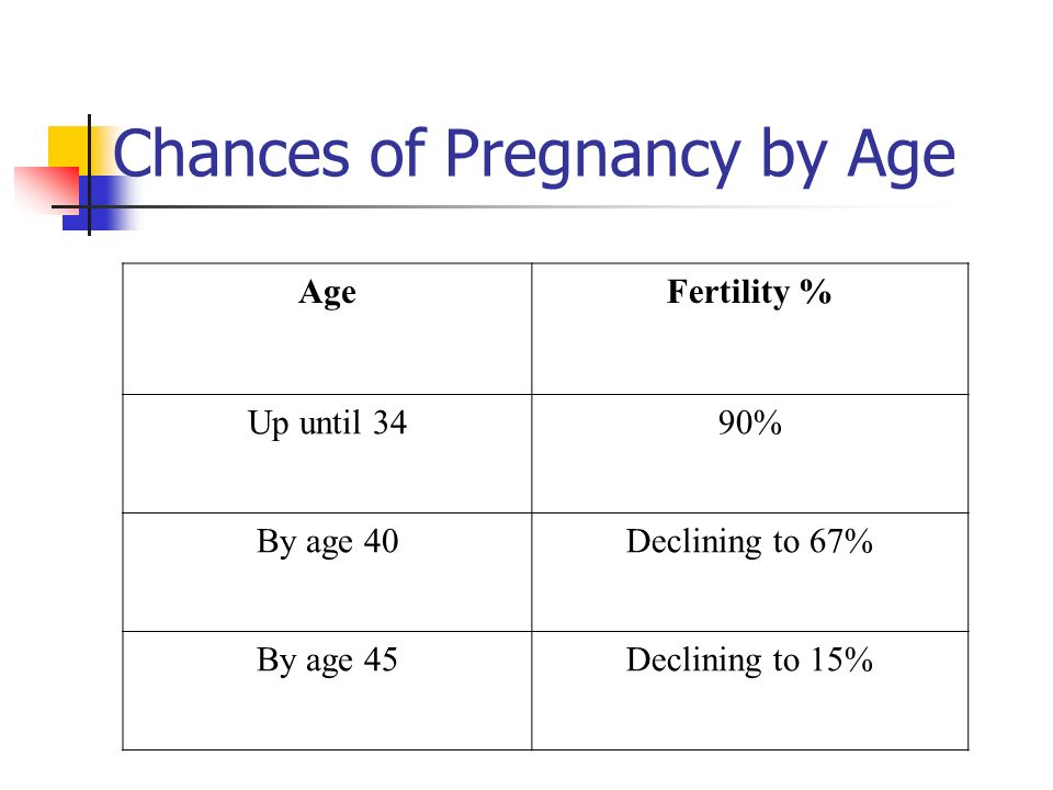 Chances of Pregnancy by Age