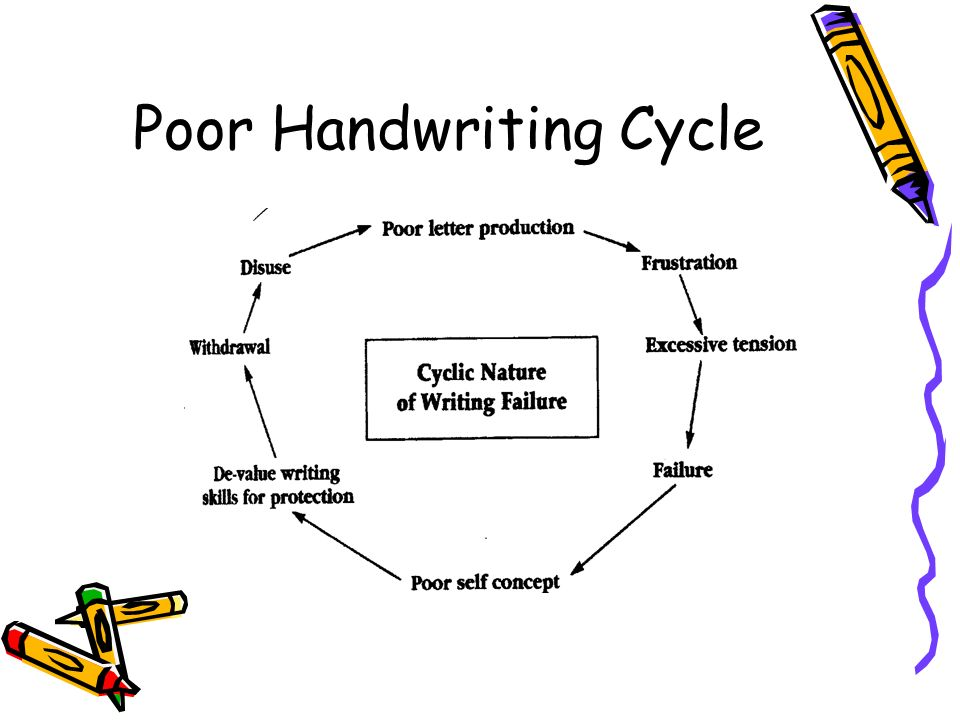Poor Handwriting Cycle