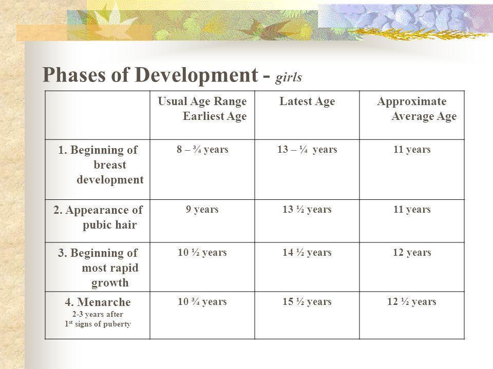 Phases of Development - girls
