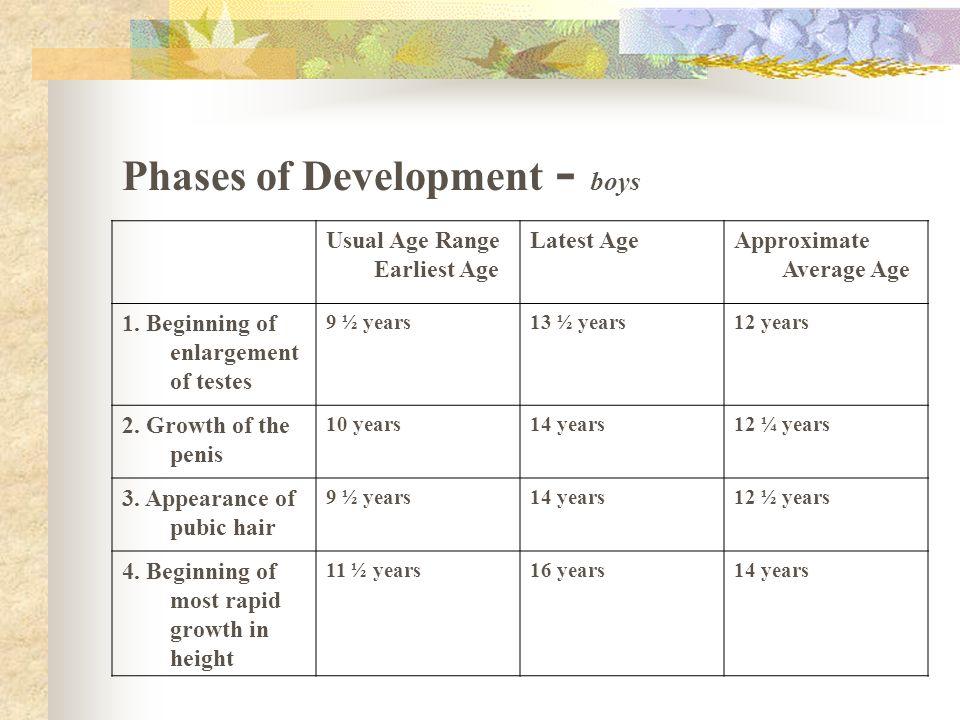 Phases of Development - boys