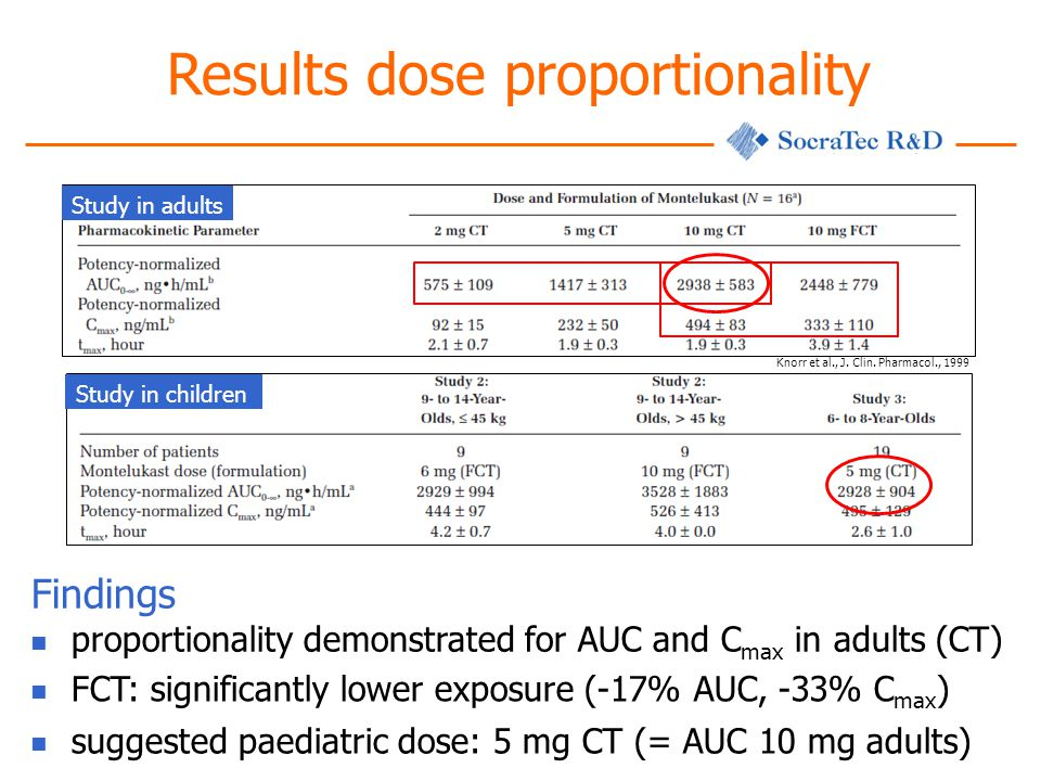 Results dose proportionality