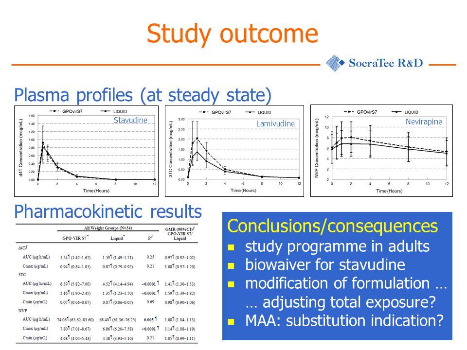 Study outcome Plasma profiles (at steady state)