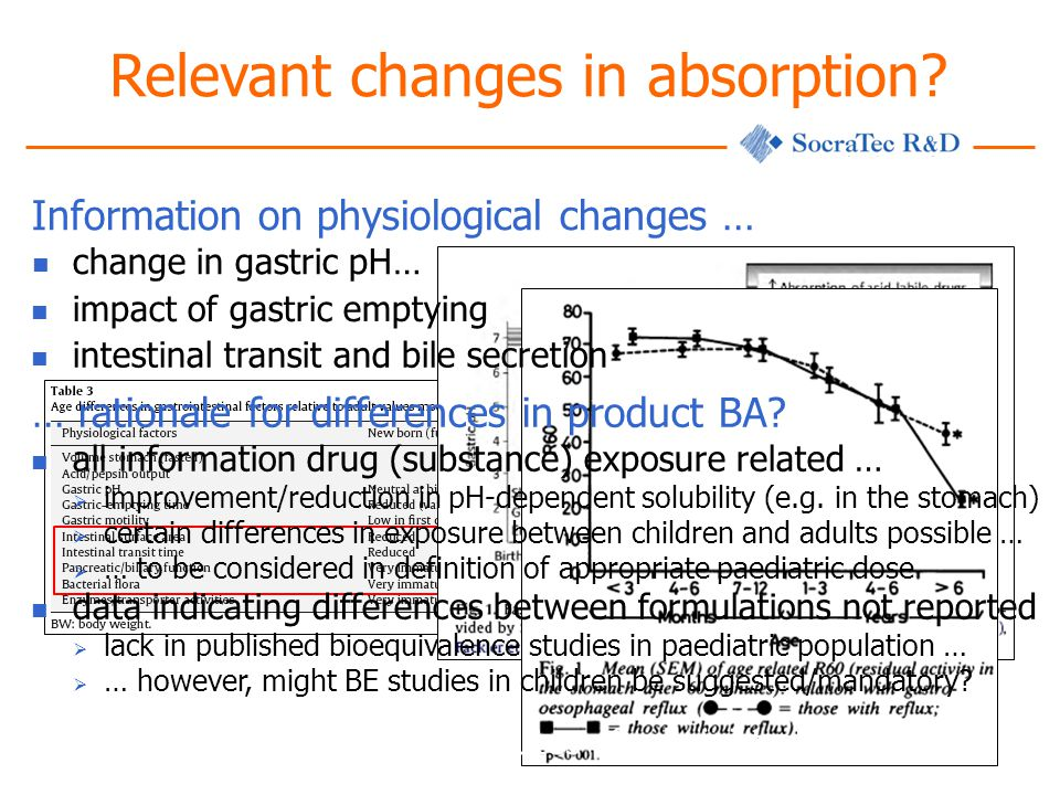 Relevant changes in absorption