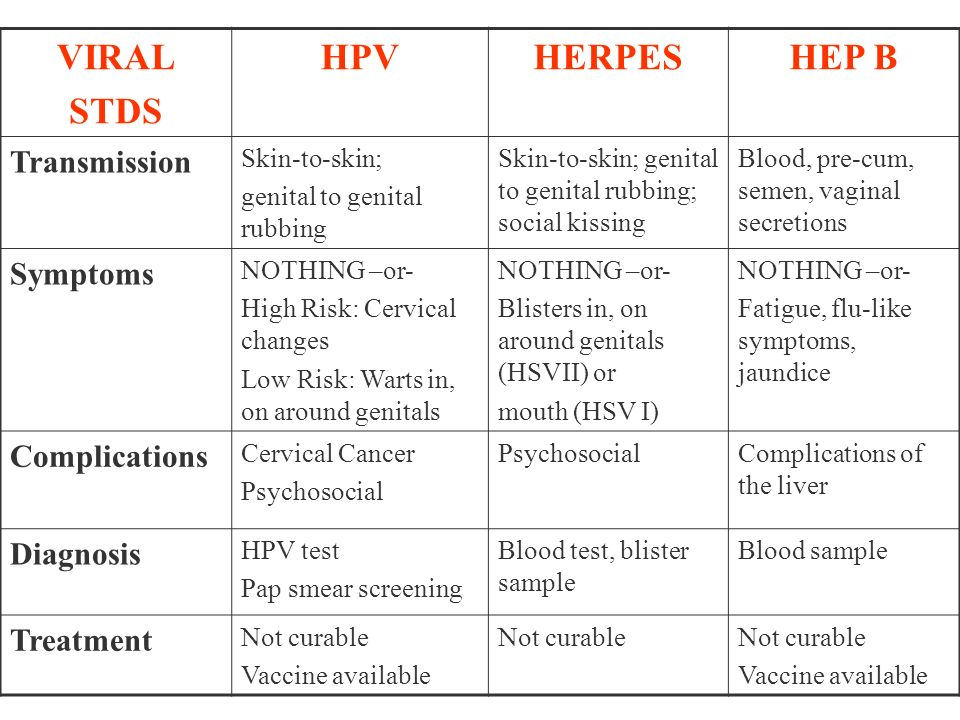 VIRAL STDS HPV HERPES HEP B