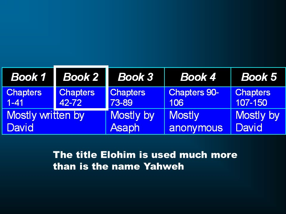 The title Elohim is used much more
