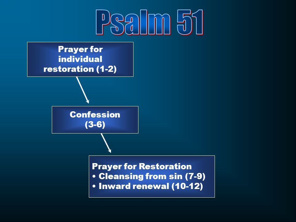 Psalm 51 Prayer for individual restoration (1-2) Confession (3-6)