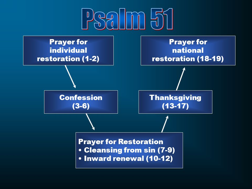 Psalm 51 Prayer for individual restoration (1-2) Prayer for national