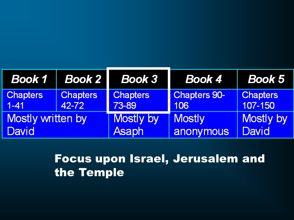 Focus upon Israel, Jerusalem and