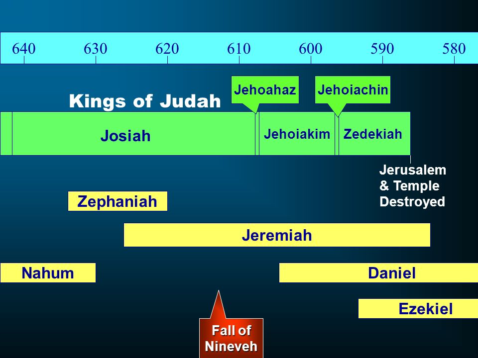 Kings of Judah Josiah Zephaniah Jeremiah